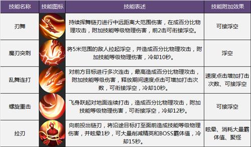 《暗黑血统》龙姬角色详细介绍
