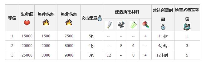 原型防御-震爆器升级所需材料时间等详细数据