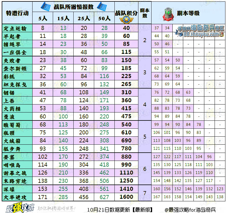 《海岛奇兵》特遣队副本信息数据表【最新版】