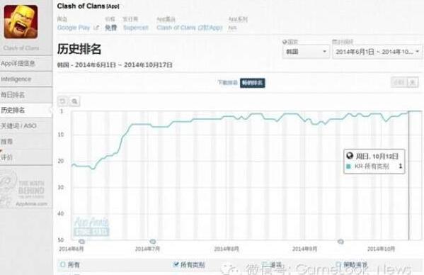 狠砸1.2亿广告:COC成韩国收入新双冠王
