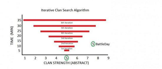 部落对战匹配机制分析+避免悲剧的解决方案