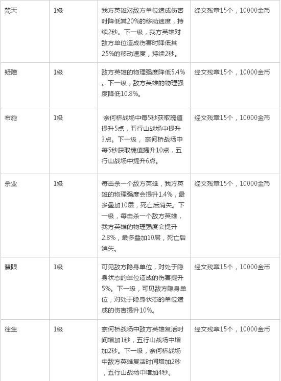 《乱斗西游》全部经文作用及强化消耗一览