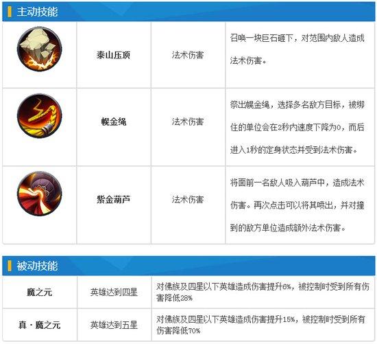 乱斗西游银角大王图鉴 阵容推荐