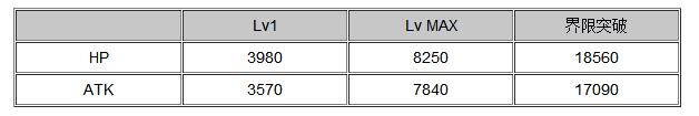百万亚瑟王梦幻の运动会2 更新卡牌数据