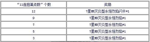 周年庆典第三波!11连特定次数送7星永恒烈焰闪卡!