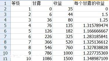 摇钱树到底种几级树最划算 数据帝分析