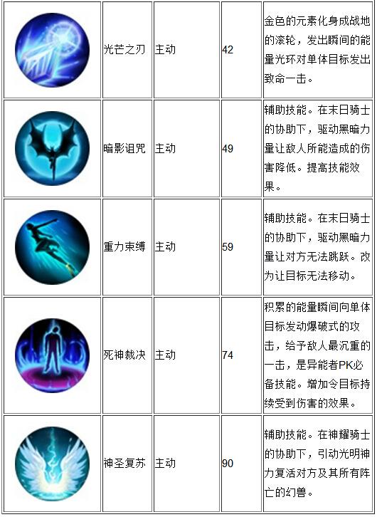 《魔域口袋版》职业介绍 异能者技能深入分析