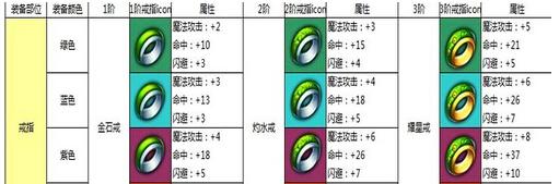 《热血仙境》墨狐1-6阶戒指 图文解析