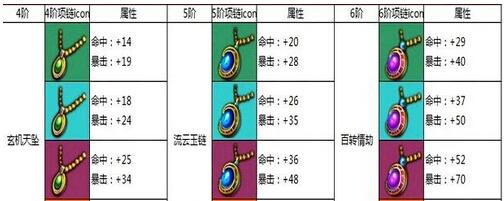 《热血仙境》墨狐1-6阶项链 图文解析