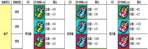 《热血仙境》墨狐1-6阶鞋子装备 图文解析